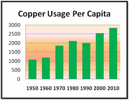 Copper Usage