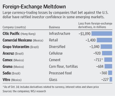 Risky Currency Bets Cripple Many Companies