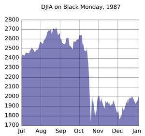 DOW 1987 Chart