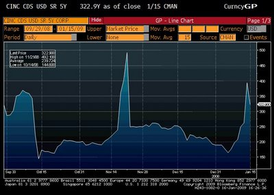 Citigroup CDS