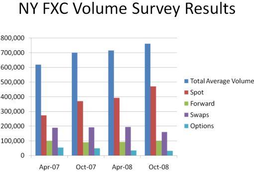 NY FXC Volume