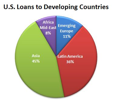 U.S. Loans