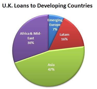 U.K. Loans