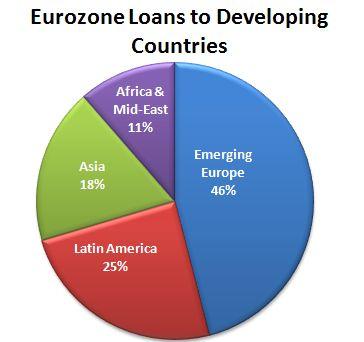 Europe Loans