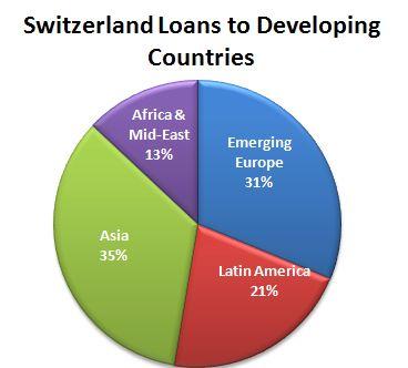 Swiss Loans