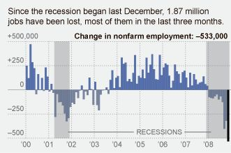Nonfarm Employment