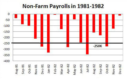 Double Dip in Non Farm Payrolls