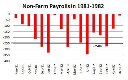 Non-Farm Payrolls 1981-1982