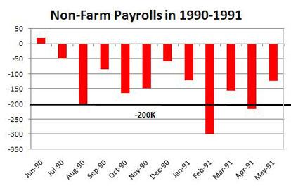 Non-Farm Payrolls 1990-1991