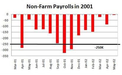 Non-Farm Payrolls 2001