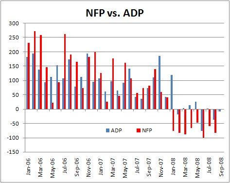 NFP/ADP Chart