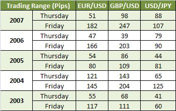 Pips Trading Range