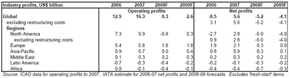 Airlines Profits Table